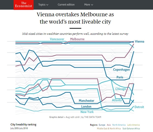 Vienna most liveable City 2018 Economist