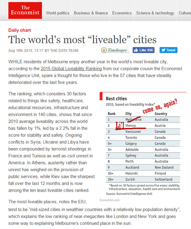 Most liveable cities 2015